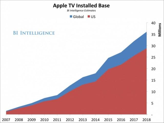 Apple TV Gerätezahlen