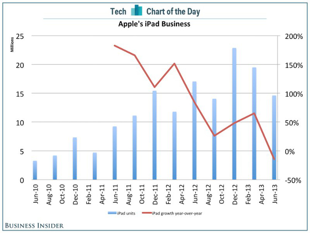 iPad Chart of the Day Business Insider