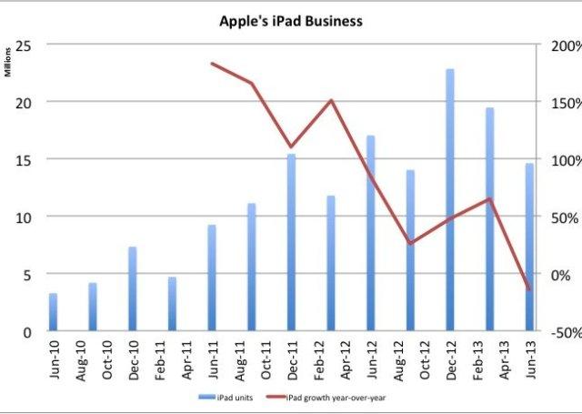 iPad Verkäufe und Wachstum (c) Business Insider