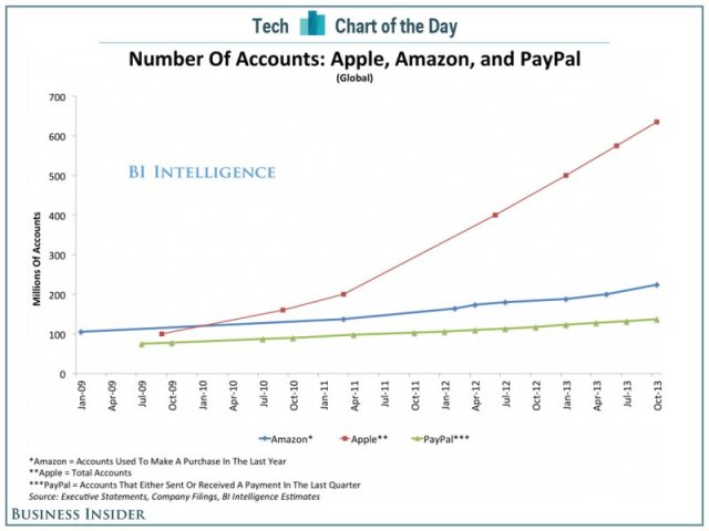 Nutzerkonten bei Apple, Amazon und PayPal (c) Chart of the Day BIitunes