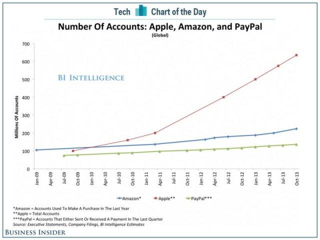 Nutzerkonten bei Apple, Amazon und PayPal (c) Chart of the Day BIitunes