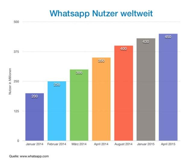 whatsapp-nutzer weltweit