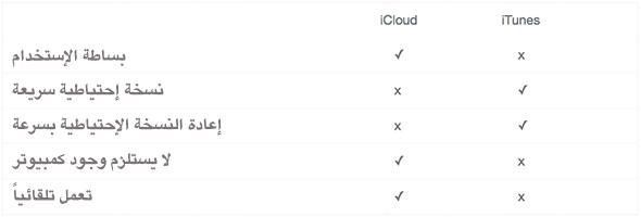 iCloud-VS-iTunes