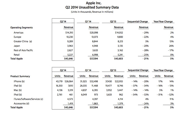 Apple-Sales-Q2-2014