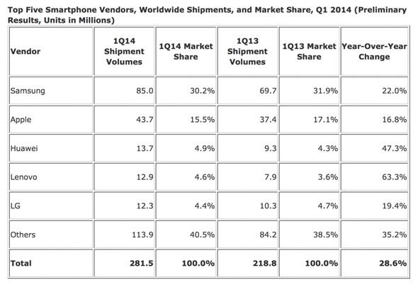 SmartPhone-Sales-Q1-14
