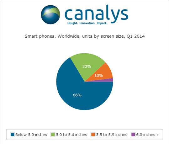 SmartPhone-Share