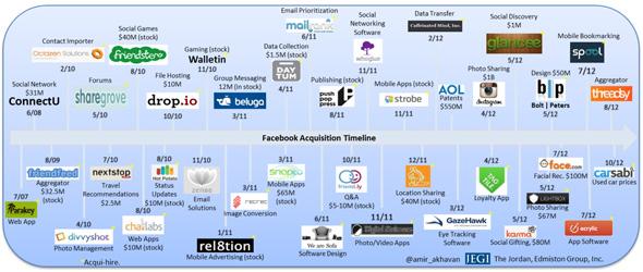 شركات فيسبوك