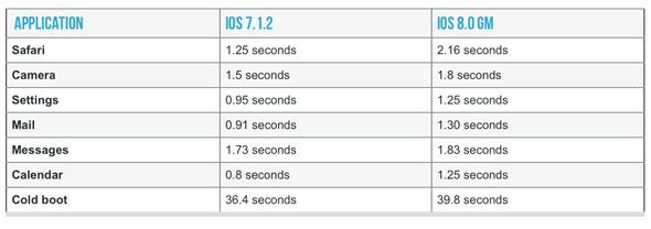 4S-iOS-8