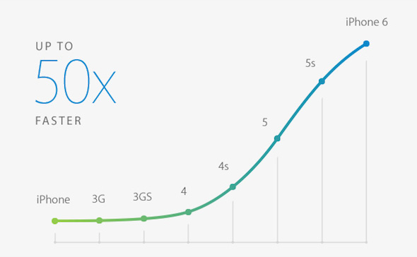 iPhone 6 A8 Fast