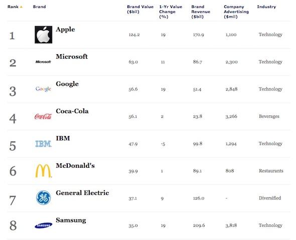 Brand Value 2014
