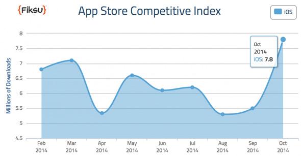 appstore-Download