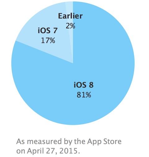 iOS 8 Chart