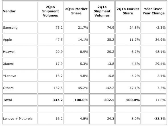 Q2-2015 Sales