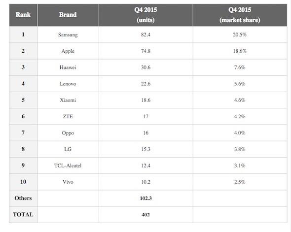 Q4 2015 Sales