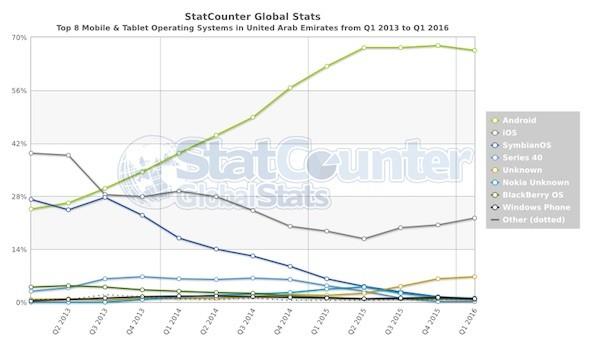 StatCounter os AE