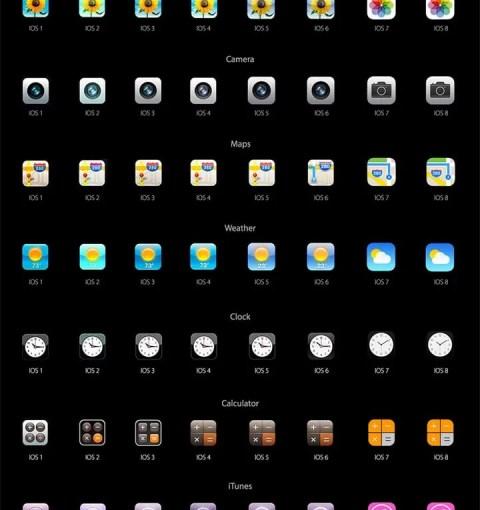 История иконок iPhone OS 1 - iOS 8