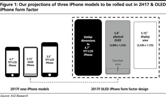 iPhone con todo el frontal para la pantalla, botones virtuales