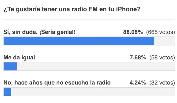 Resultados de la encuesta sobre habilitar la radio FM en el iPhone