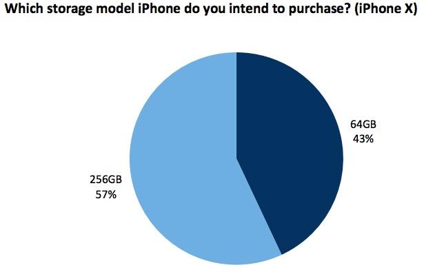57% de usuarios que quieren adquirir el <stro data-recalc-dims=