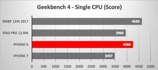 Comparación de velocidad entre el A11 del <stro data-recalc-dims=