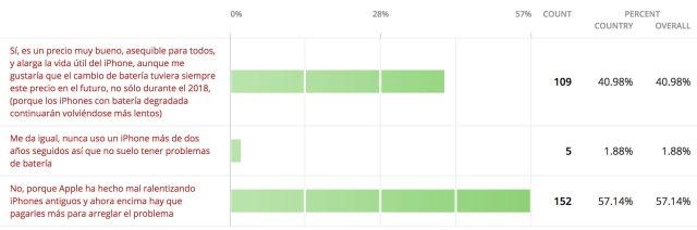 Opinión de usuarios sobre el cambio de batería a 29€