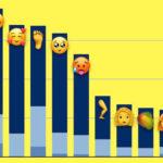 Emojis más utilizados dentro de los 70 nuevos que llegaron con iOS℗ 12.1