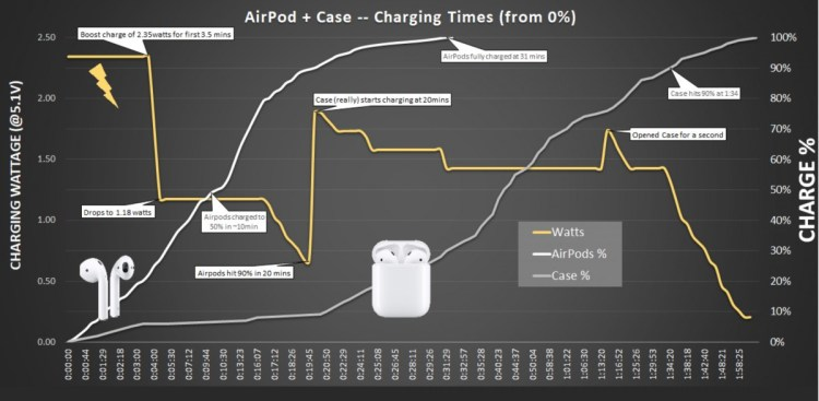 [GUIDE] : How to charge and check the battery of your AirPods Part two