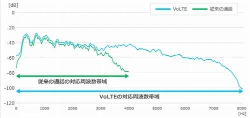 【iPhoneの通話】VoLTEで音質は何が変わったの?01