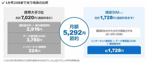 格安SIMカードを使うことによるメリットとデメリット01