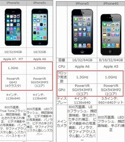 歴代iPhoneのスペックを比較してみてわかったこと04
