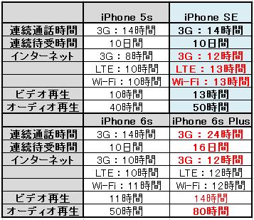 iPhoneSEはサイズが5Sと同じで性能も向上してオススメ!!02