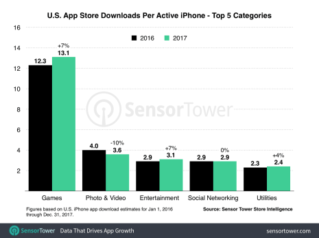 us-iphone-downloads-per-device-2017[1]