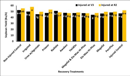 graph showing Influence of recovery treatments on dicamba-injured soybean yield in 2017.