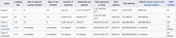 IP address-subnets
