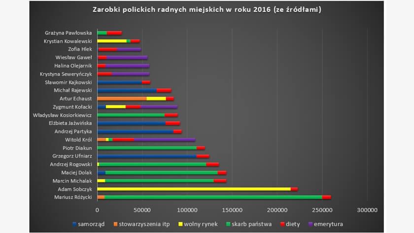 wykres zarobków polickich radnych miejskich w 2016 roku