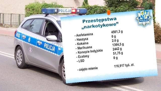 dane na temat narkotyków przejętych przez policję w Policach