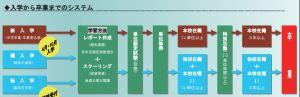 藤蔭高校の入学から卒業までのキャプチャ02.