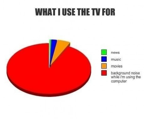What I use the TV for - graph - pie chart