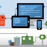 12 Best Mobile App Testing Frameworks