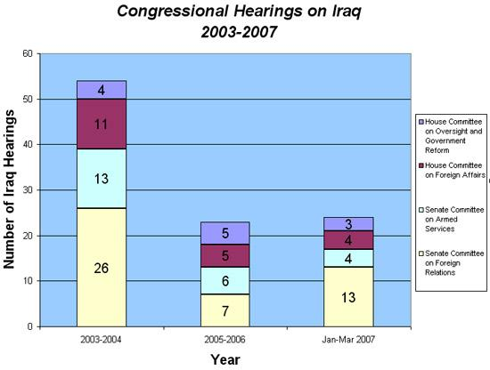 Congressional Hearings on Iraq: 2003-2007