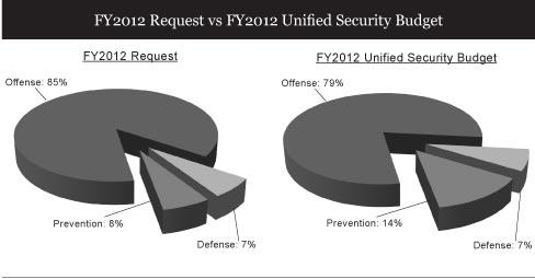 Report of the Task Force on a Unified Security Budget for the United States