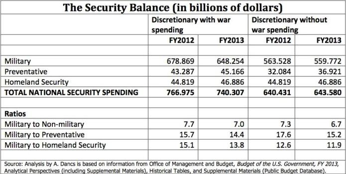 Security Balance - Unified Security Budget FY2013