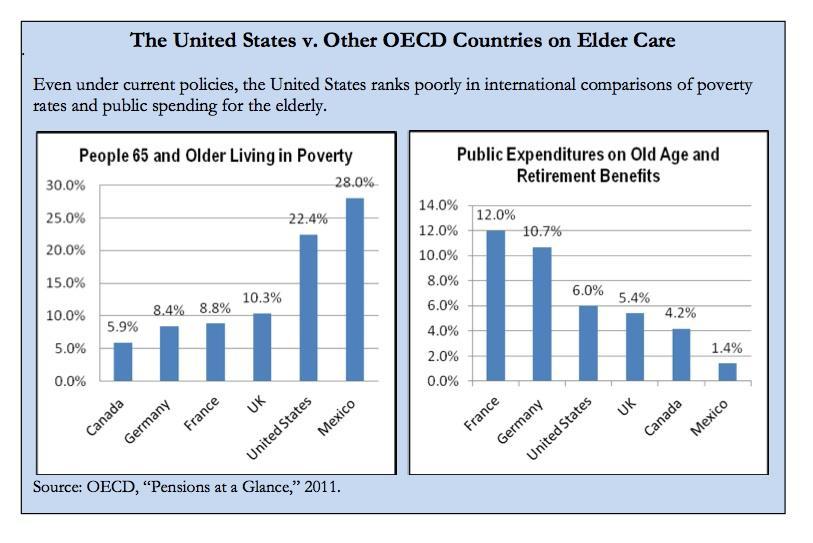 Report: Inequality in the Social Security Debate