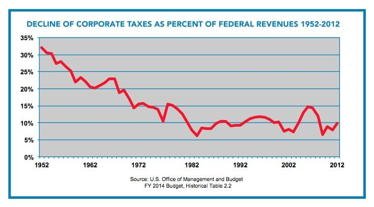 Corporate Tax Dodgers: 10 Companies and Their Tax Loopholes