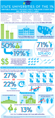 One Percent at State U Key Findings Infographic
