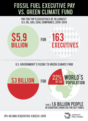 Fossil Fuel Exec pay versus GCF pledge3