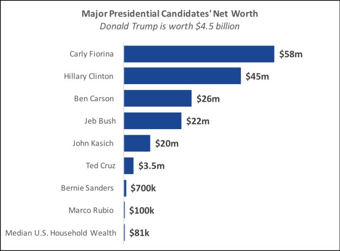 "Source: Agustino Fontevecchia, ""Forbes' 2016 Presidential Candidate Wealth List."