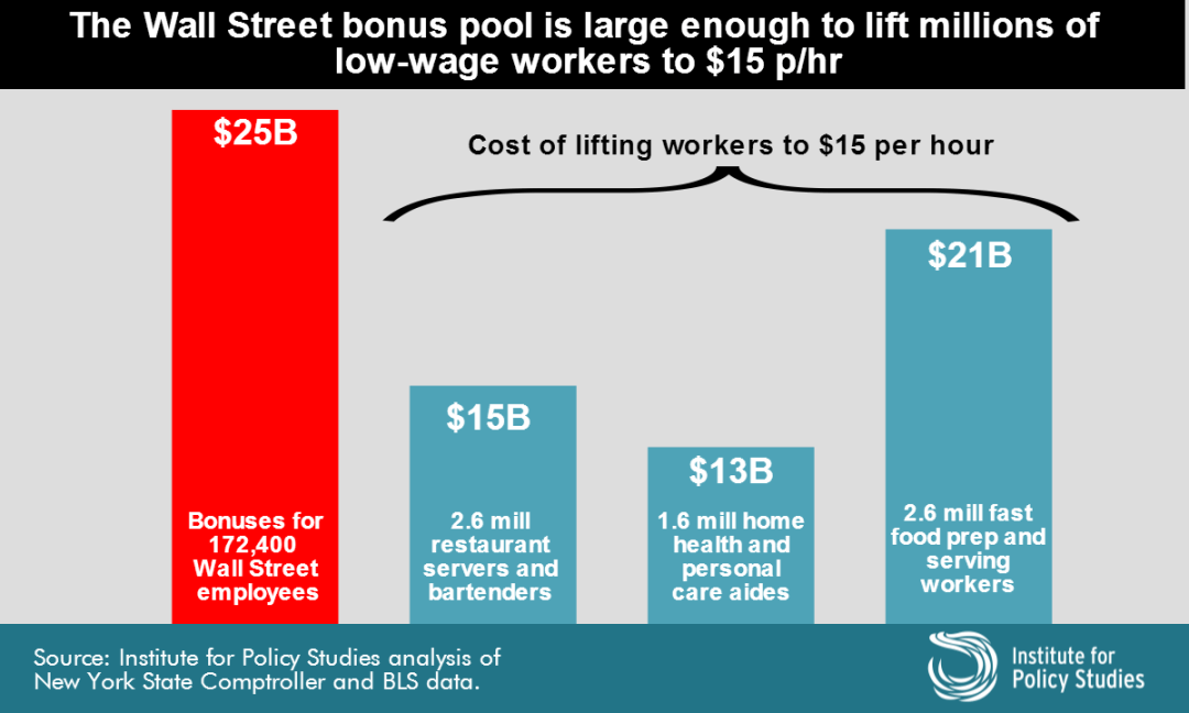wall-street-bonus-pool-low-wage-2016- (2)
