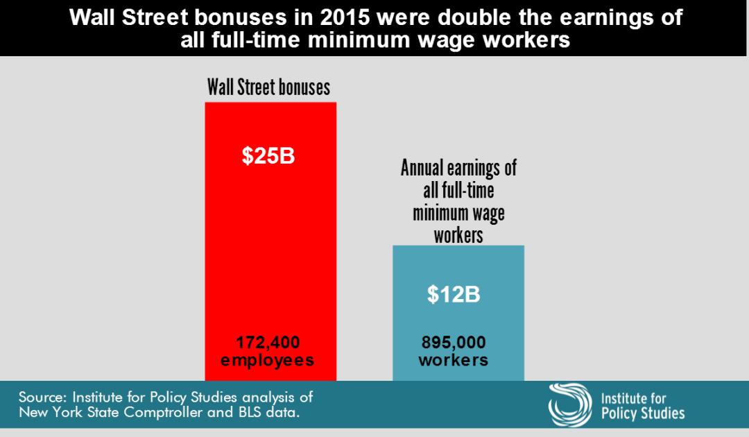 wall-street-bonus-pool-min-wage-workers-2016 (2)