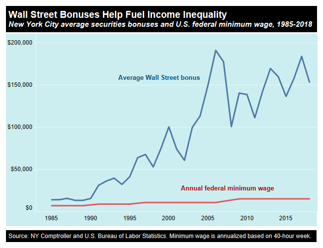 Wall Street Bonuses and Gender and Race Pay Gaps